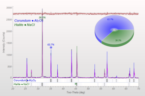 Powder X-ray diffraction pattern with phase analysis.