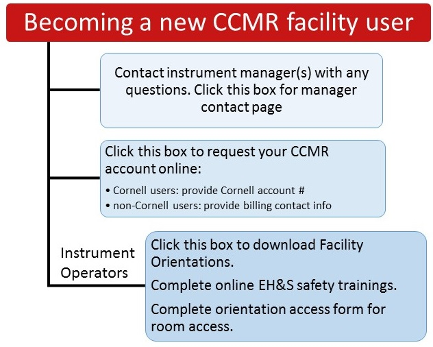 becoming-ccmr-facility-user